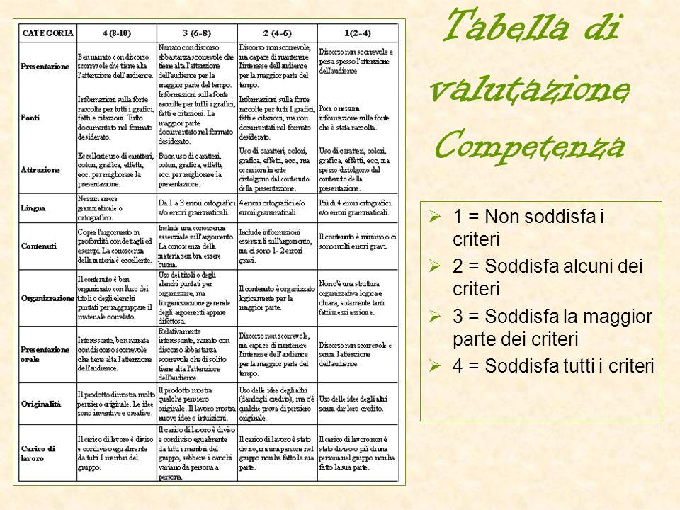 Tabella di valutazione Competenza
