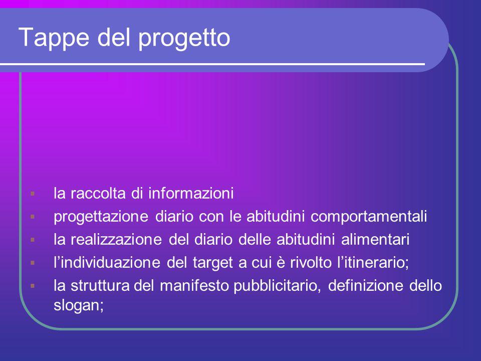 Tappe del progetto la raccolta di informazioni