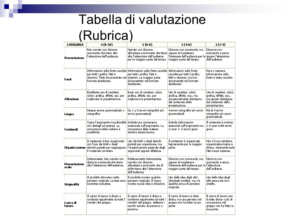 Tabella di valutazione (Rubrica)