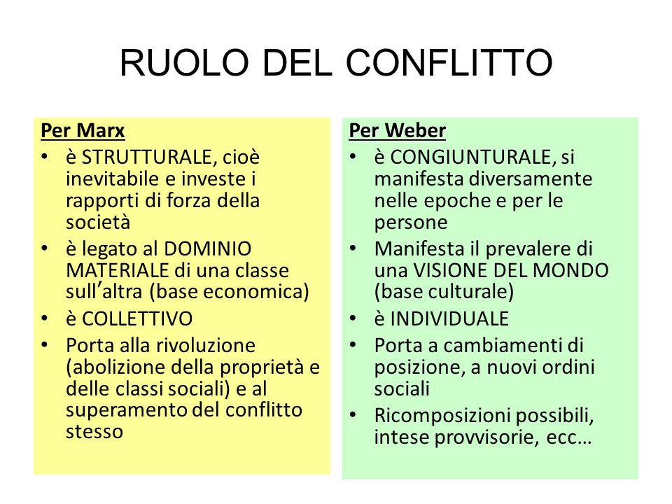 RUOLO DEL CONFLITTO Per Marx