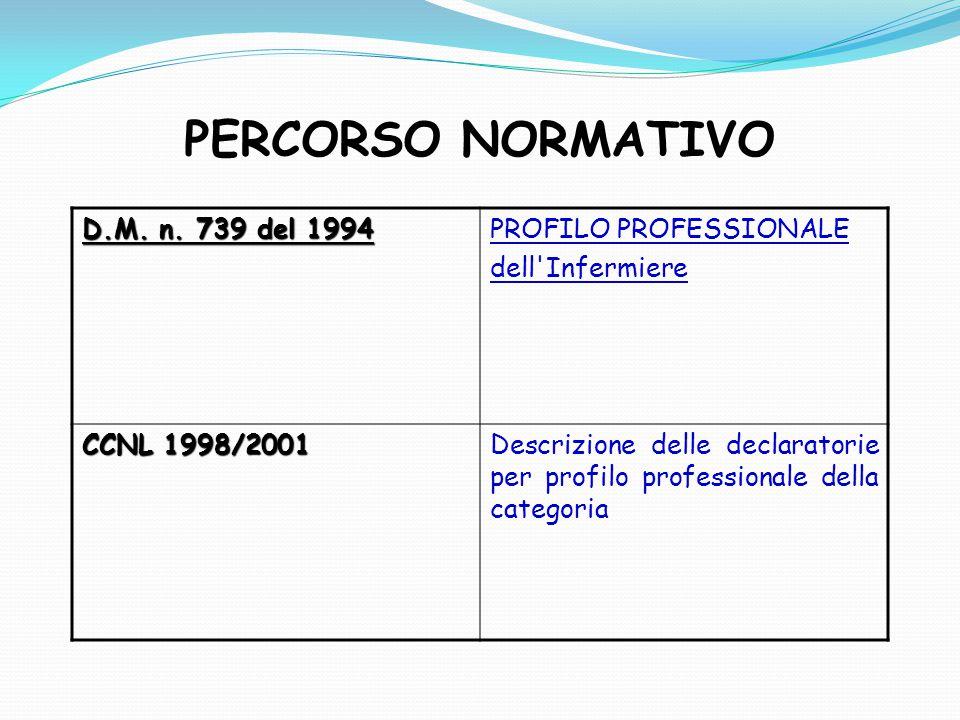 PERCORSO NORMATIVO D.M. n. 739 del 1994 PROFILO PROFESSIONALE