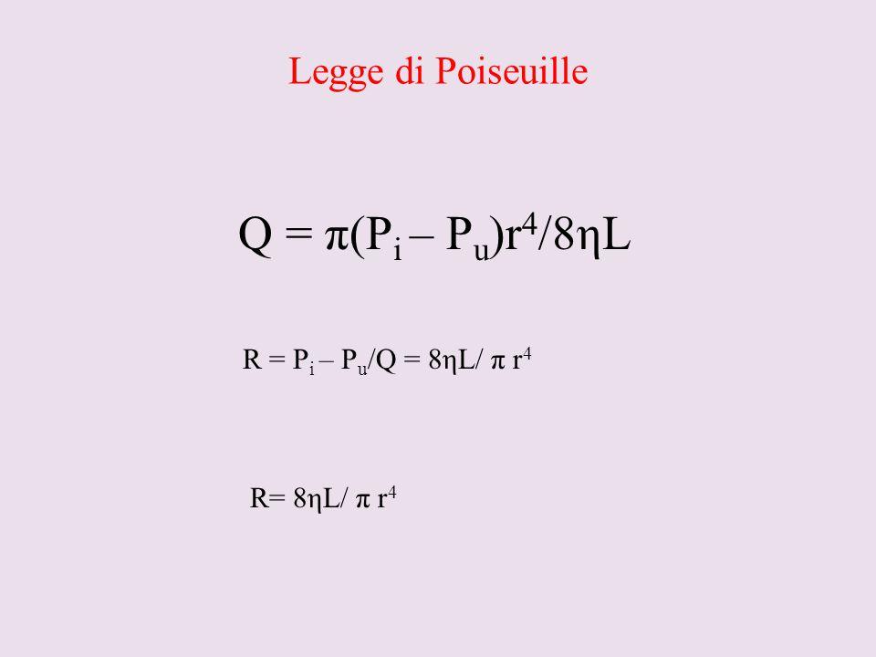 Q = π(Pi – Pu)r4/8ηL Legge di Poiseuille R = Pi – Pu/Q = 8ηL/ π r4