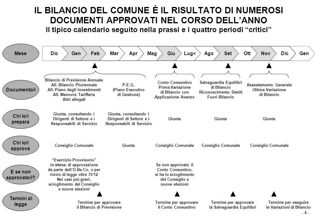 IL BILANCIO DI PREVISIONE E RELATIVI ALLEGATI (I) Contenuti e finalità, in base al Decreto Legislativo 77 del 1995