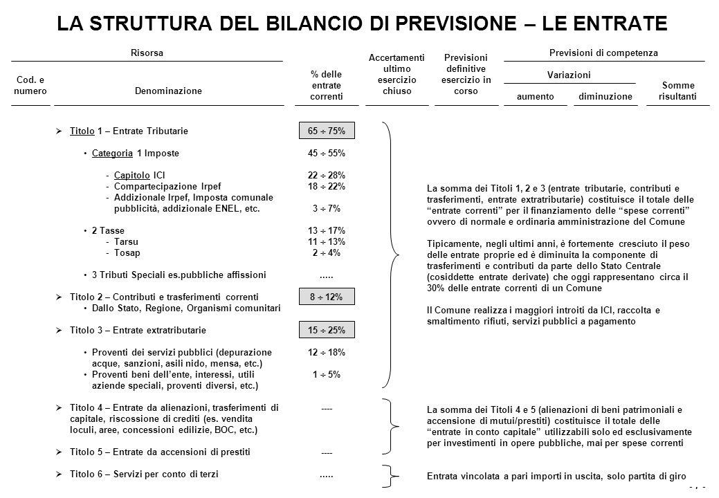 LA STRUTTURA DEL BILANCIO DI PREVISIONE – LE USCITE