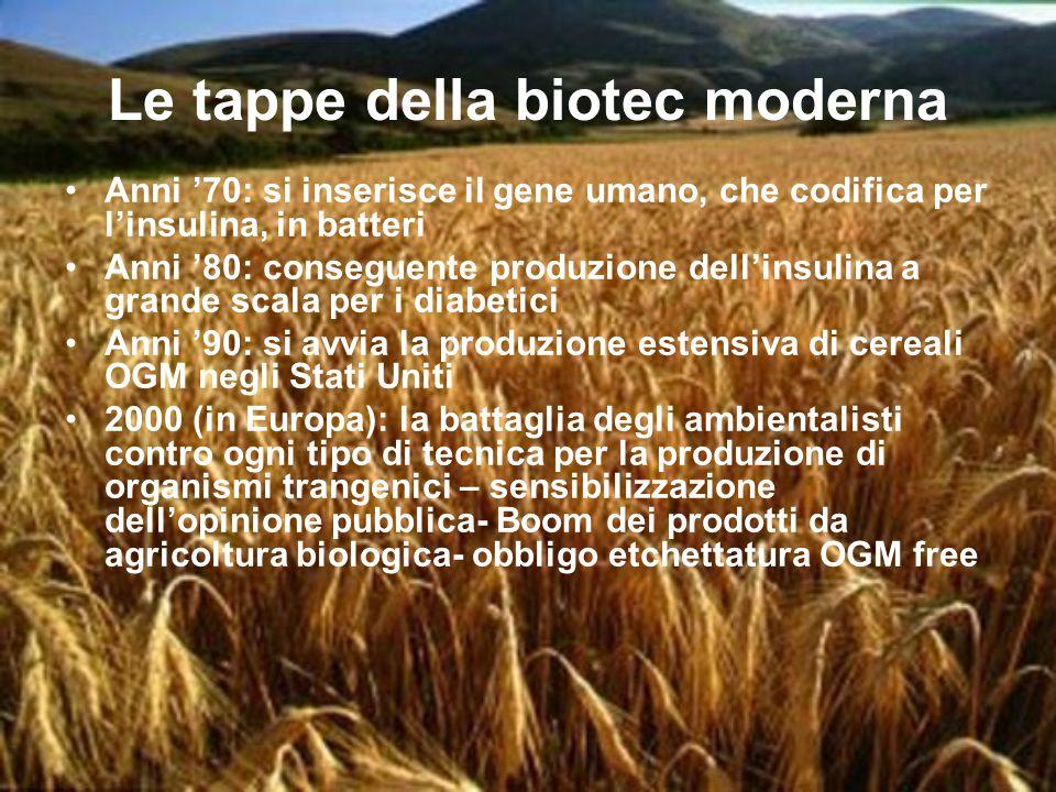 Le tappe della biotec moderna