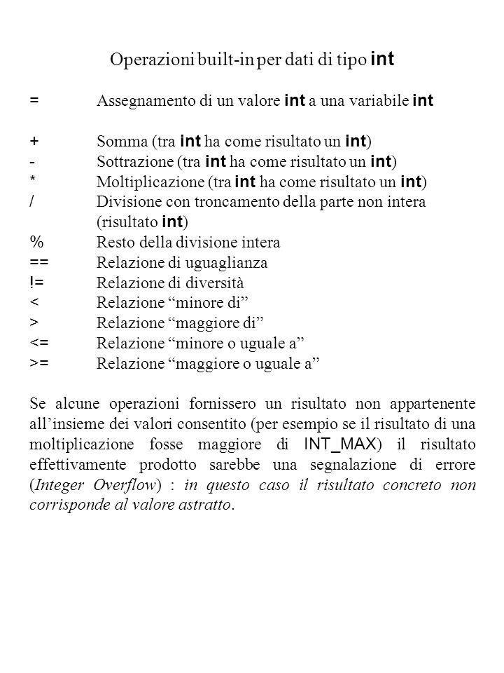 Operazioni built-in per dati di tipo int