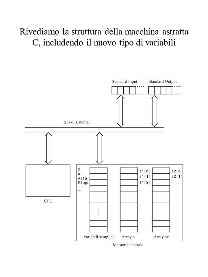 Rivediamo la struttura della macchina astratta C, includendo il nuovo tipo di variabili