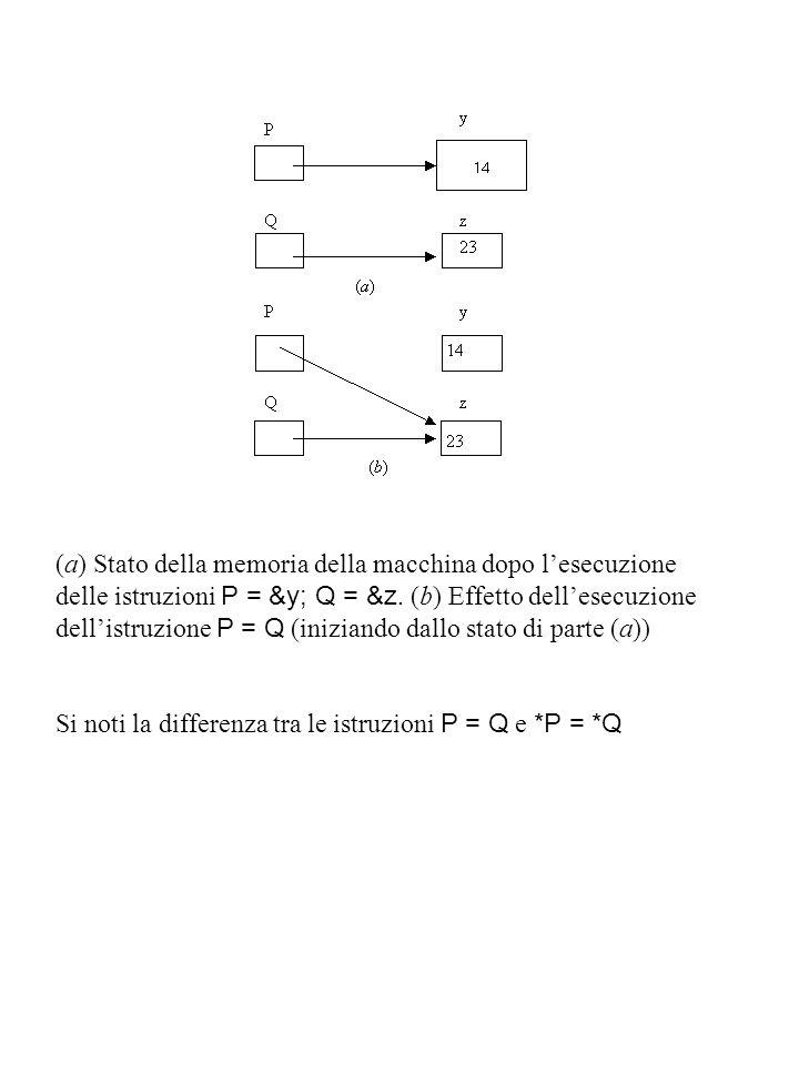 (a) Stato della memoria della macchina dopo l'esecuzione delle istruzioni P = &y; Q = &z. (b) Effetto dell'esecuzione dell'istruzione P = Q (iniziando dallo stato di parte (a))
