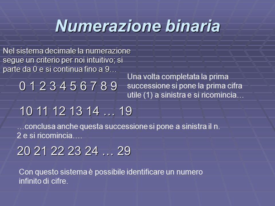 Numerazione binaria Nel sistema decimale la numerazione segue un criterio per noi intuitivo; si parte da 0 e si continua fino a 9…