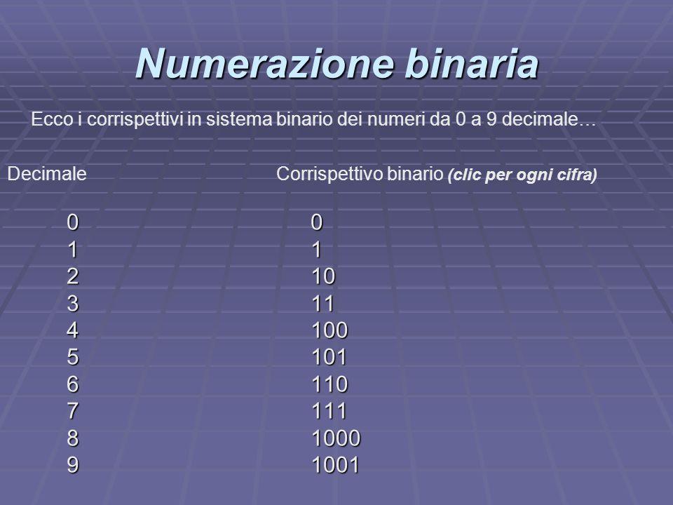 Numerazione binaria Ecco i corrispettivi in sistema binario dei numeri da 0 a 9 decimale… Decimale Corrispettivo binario (clic per ogni cifra)