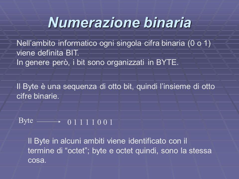 Numerazione binaria Nell'ambito informatico ogni singola cifra binaria (0 o 1) viene definita BIT. In genere però, i bit sono organizzati in BYTE.