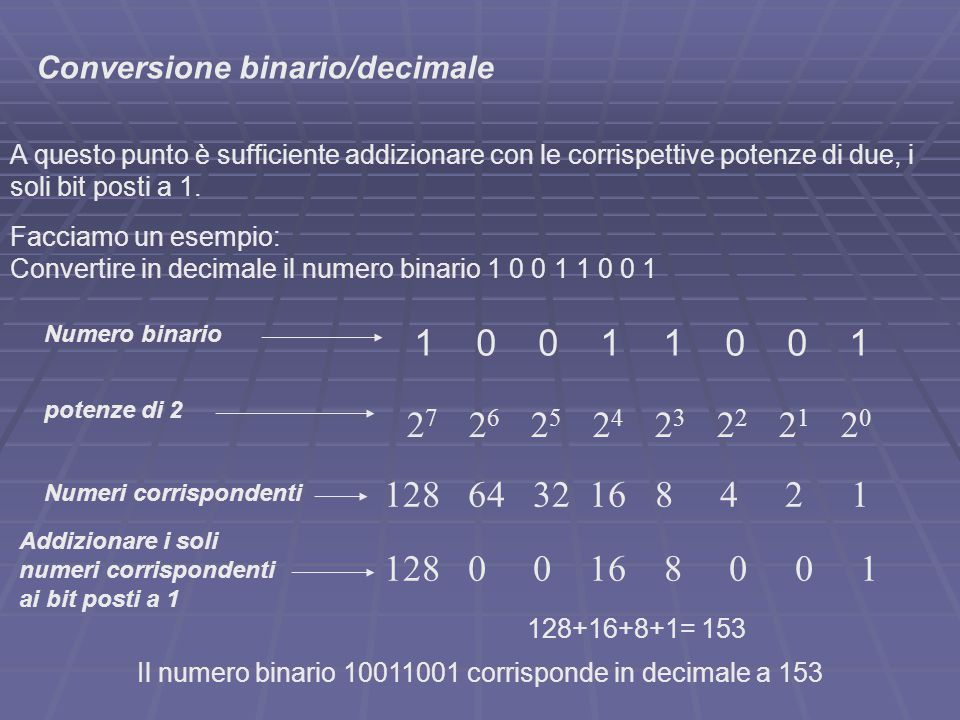 Il numero binario 10011001 corrisponde in decimale a 153