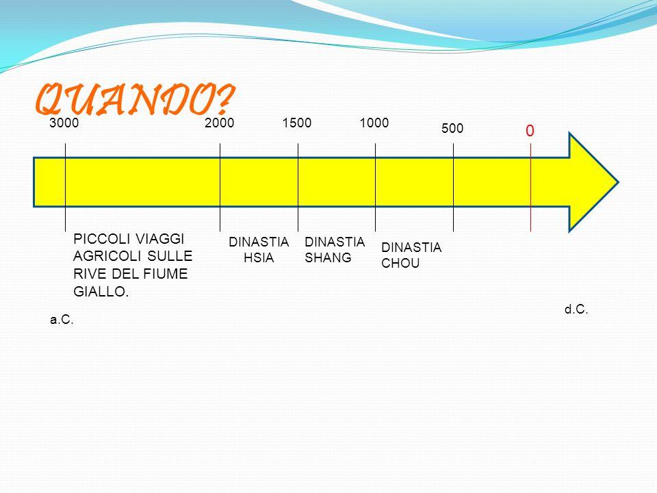 QUANDO PICCOLI VIAGGI AGRICOLI SULLE RIVE DEL FIUME GIALLO. a.C. 1000