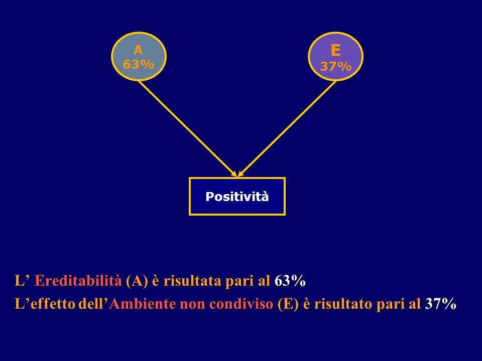 L' Ereditabilità (A) è risultata pari al 63%