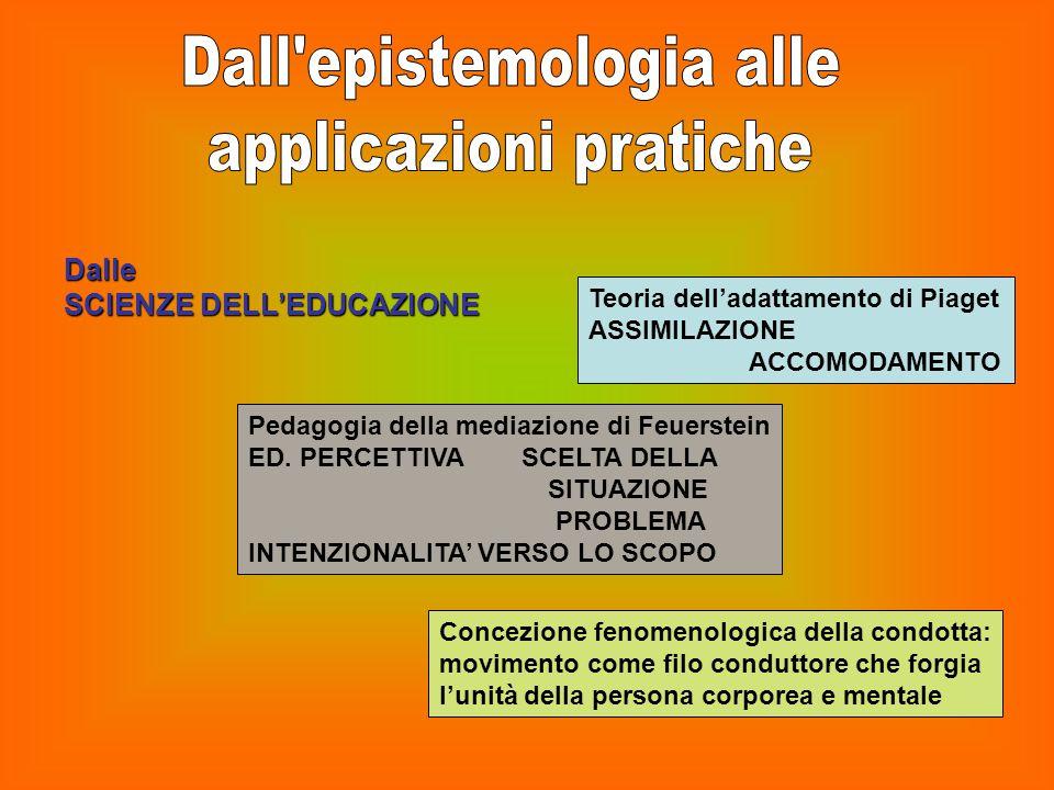 Dall epistemologia alle applicazioni pratiche