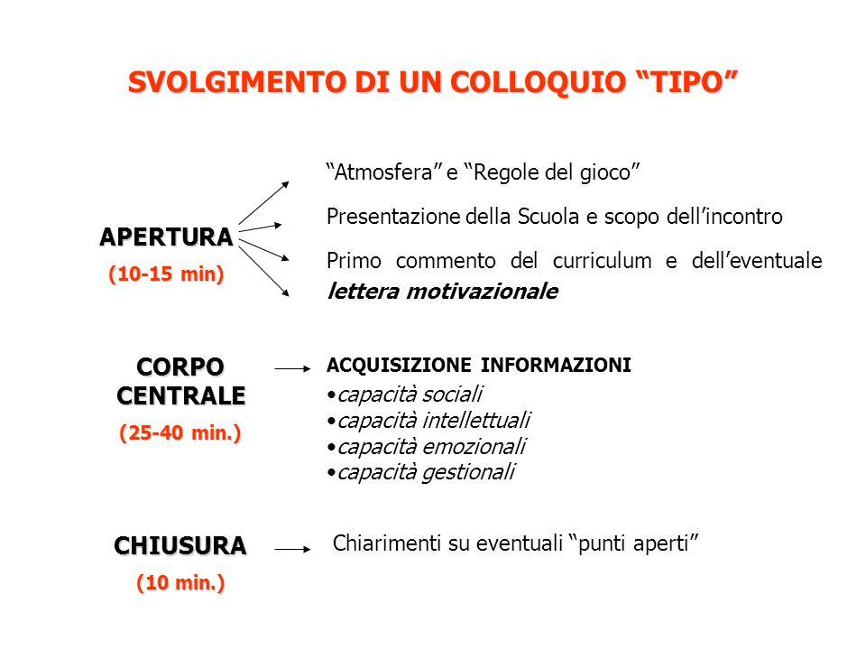 SVOLGIMENTO DI UN COLLOQUIO TIPO