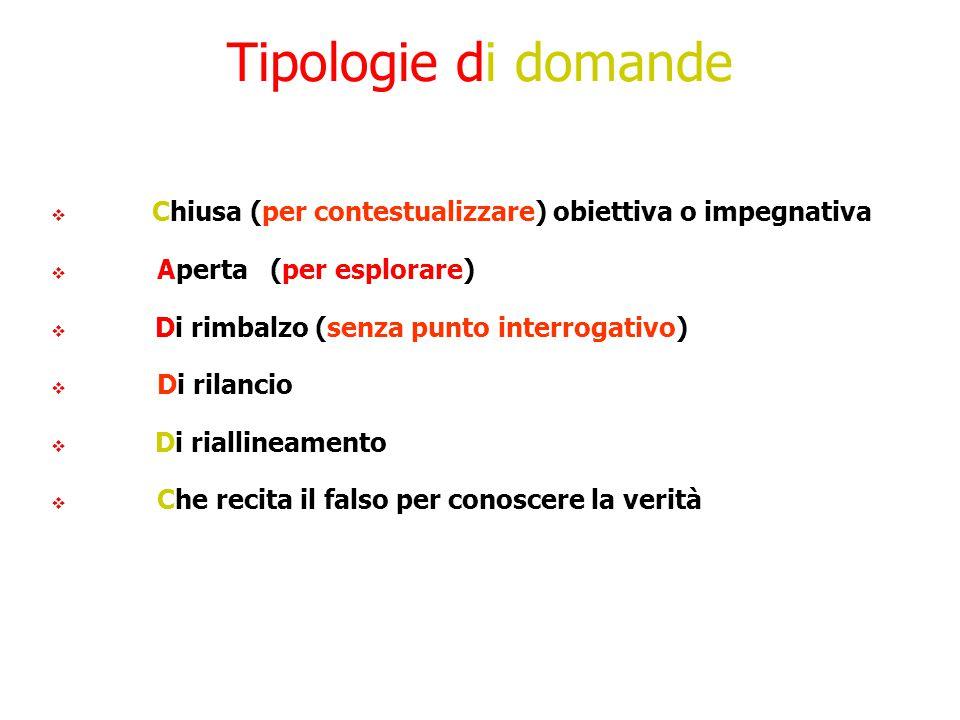 Tipologie di domande Chiusa (per contestualizzare) obiettiva o impegnativa. Aperta (per esplorare)