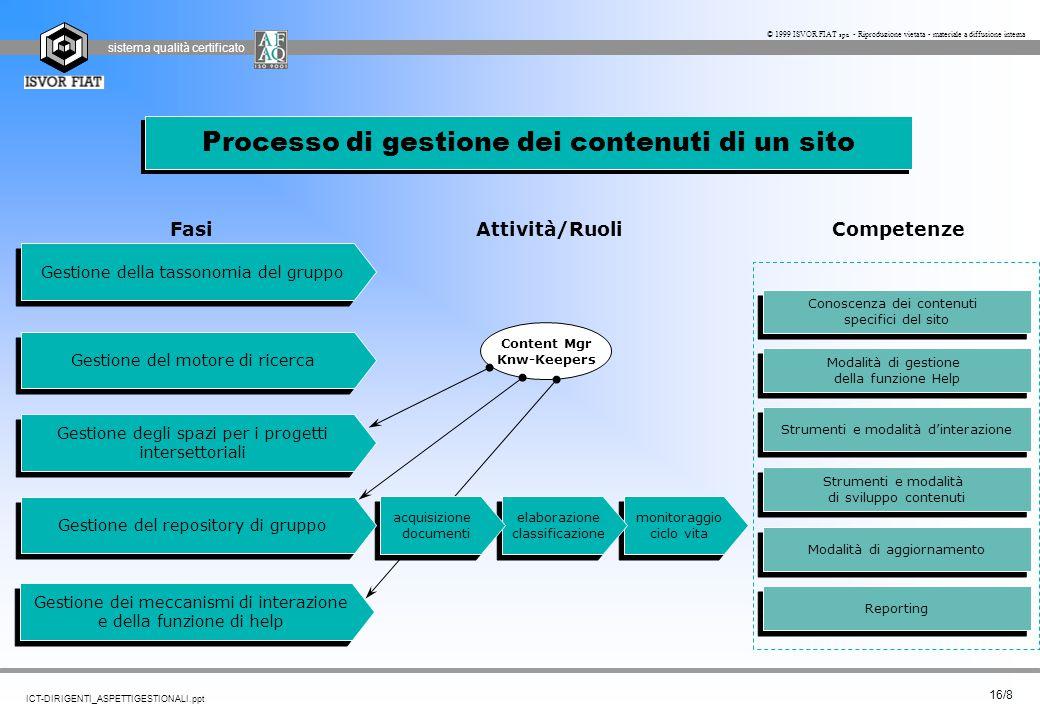 Processo di gestione dei contenuti di un sito