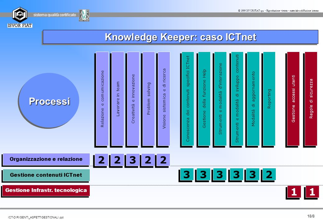 Knowledge Keeper: caso ICTnet