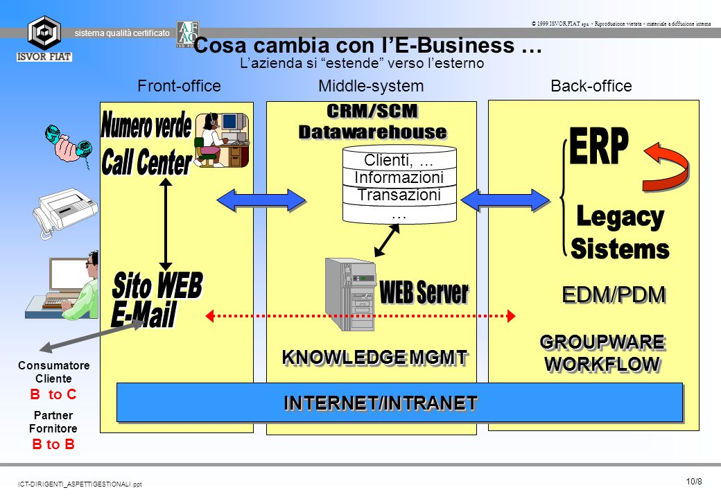 Cosa cambia con l'E-Business …