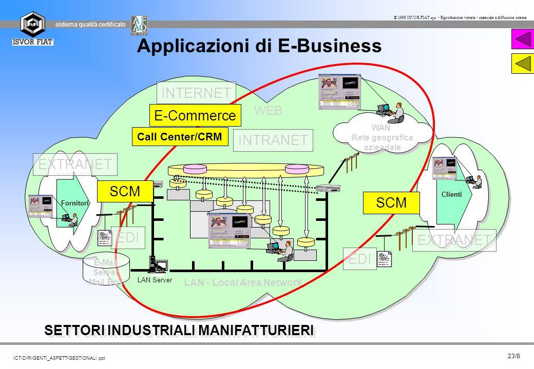 Applicazioni di E-Business