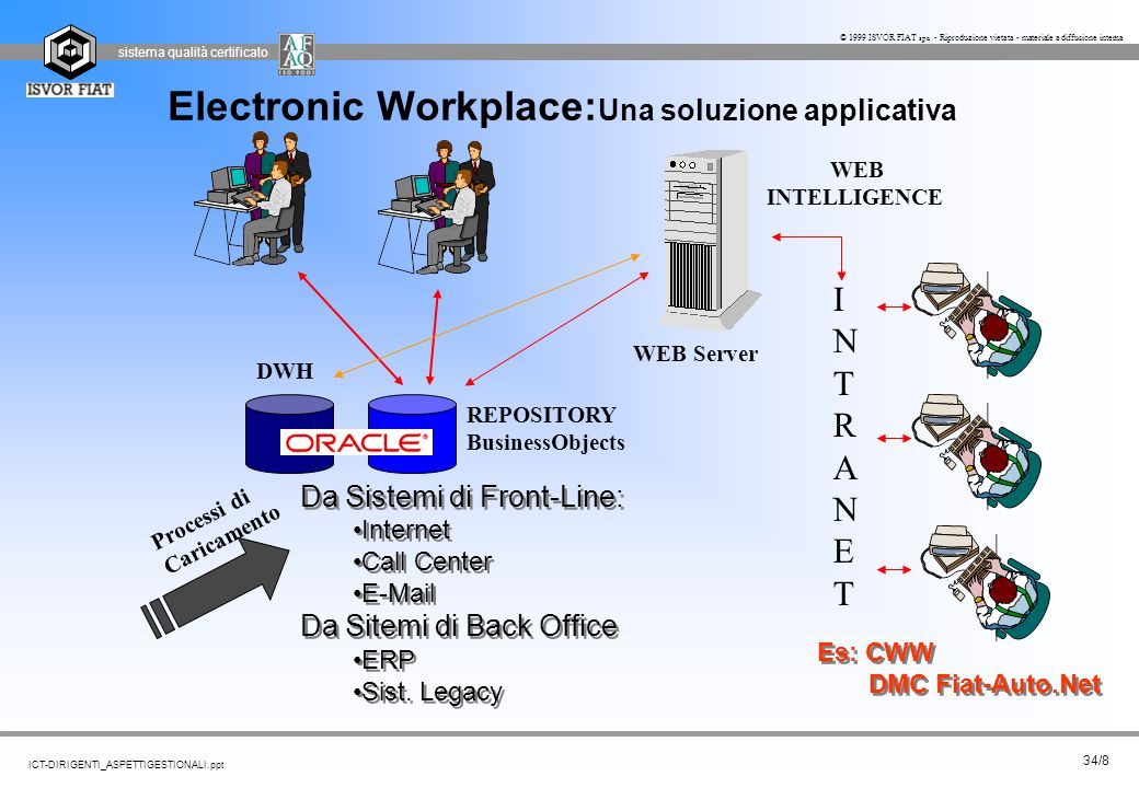 Electronic Workplace:Una soluzione applicativa