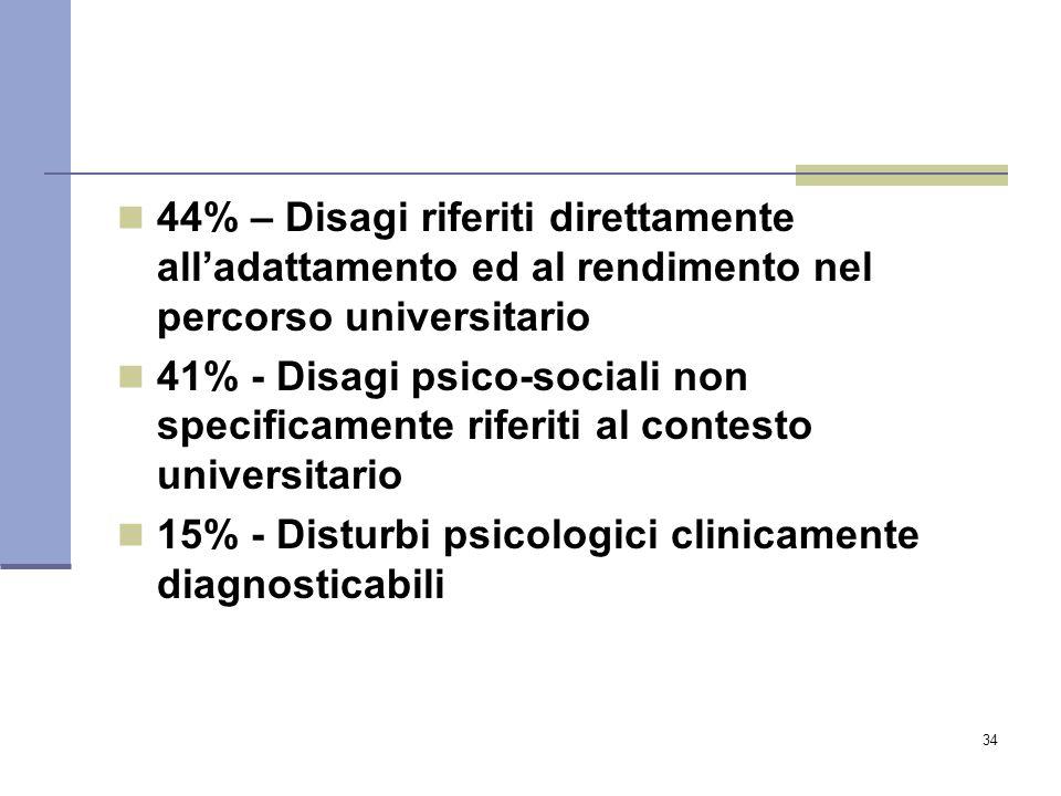 44% – Disagi riferiti direttamente all'adattamento ed al rendimento nel percorso universitario