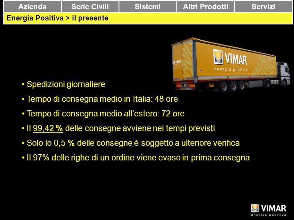 Spedizioni giornaliere Tempo di consegna medio in Italia: 48 ore