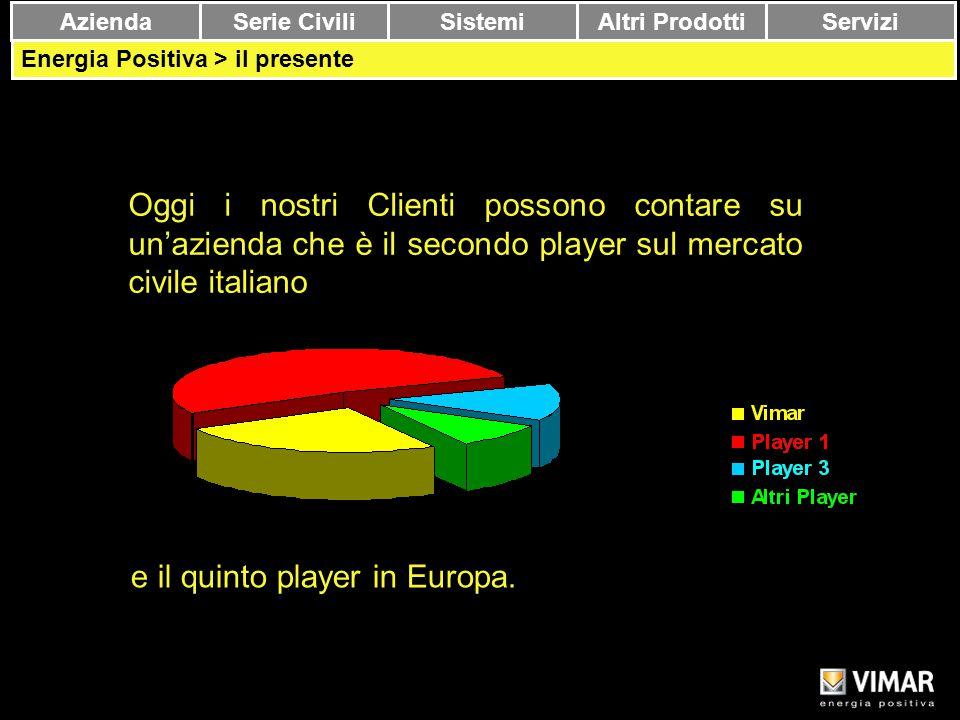 e il quinto player in Europa.