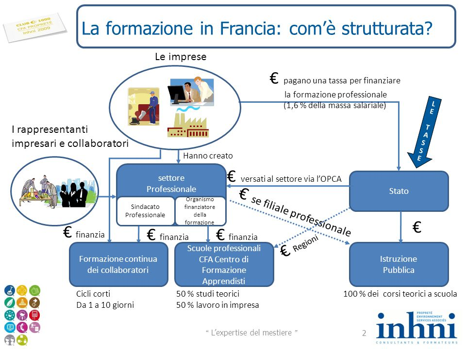 La formazione in Francia: com'è strutturata