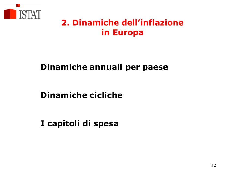 2. Dinamiche dell'inflazione