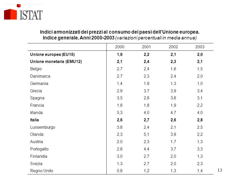 Indici armonizzati dei prezzi al consumo dei paesi dell'Unione europea