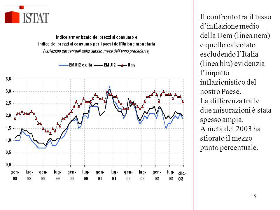 La differenza tra le due misurazioni è stata spesso ampia.