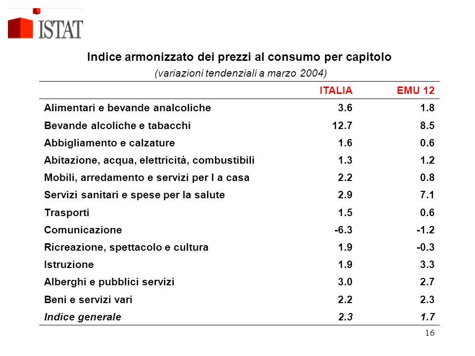Indice armonizzato dei prezzi al consumo per capitolo