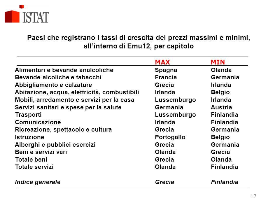 Paesi che registrano i tassi di crescita dei prezzi massimi e minimi, all'interno di Emu12, per capitolo