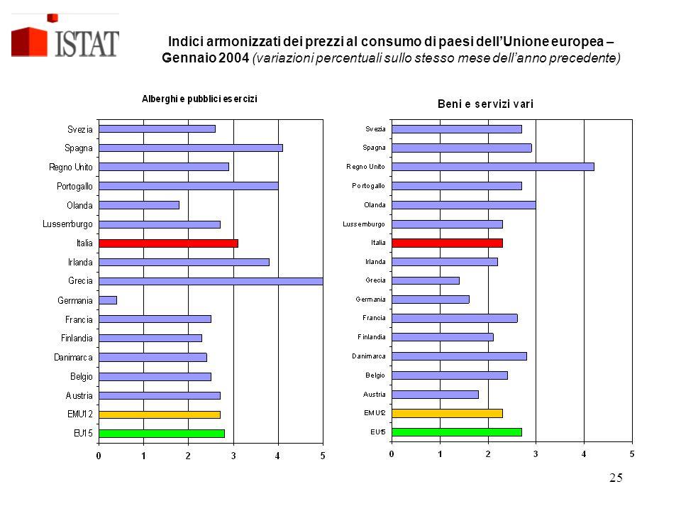 Indici armonizzati dei prezzi al consumo di paesi dell'Unione europea – Gennaio 2004 (variazioni percentuali sullo stesso mese dell'anno precedente)