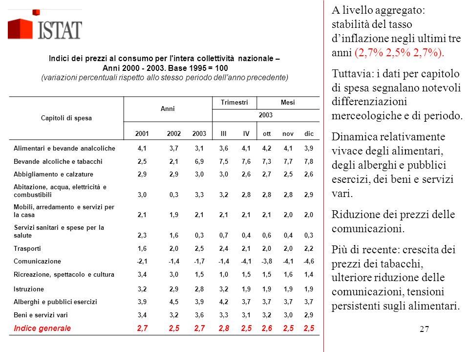 Indici dei prezzi al consumo per l intera collettività nazionale –