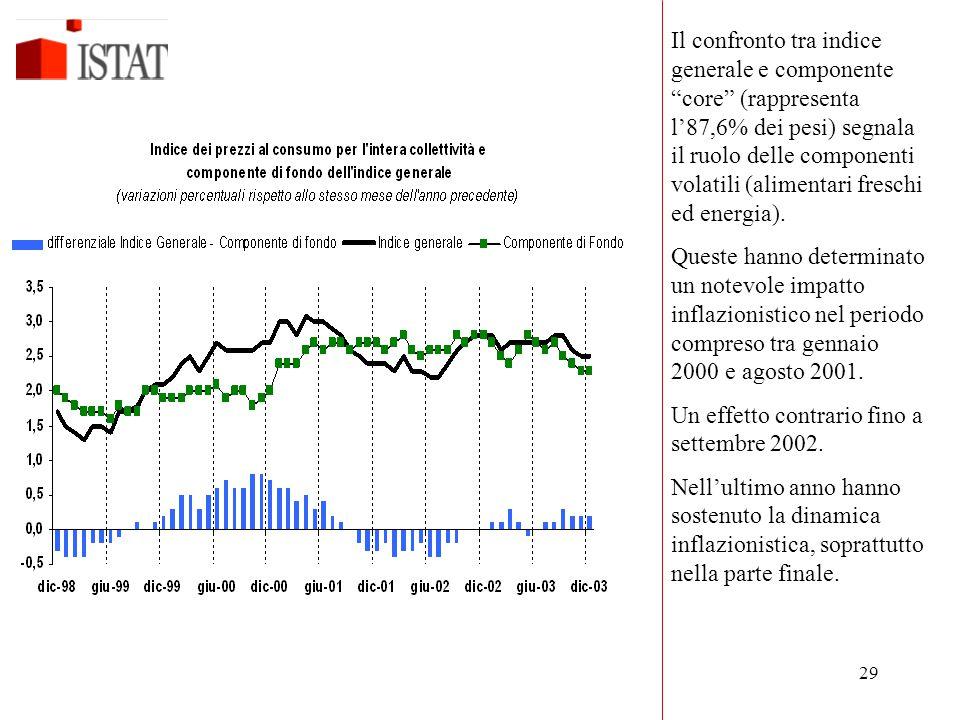 Il confronto tra indice generale e componente core (rappresenta l'87,6% dei pesi) segnala il ruolo delle componenti volatili (alimentari freschi ed energia).
