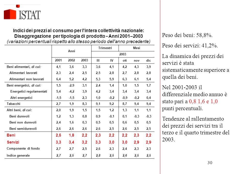 Peso dei beni: 58,8%. Peso dei servizi: 41,2%.