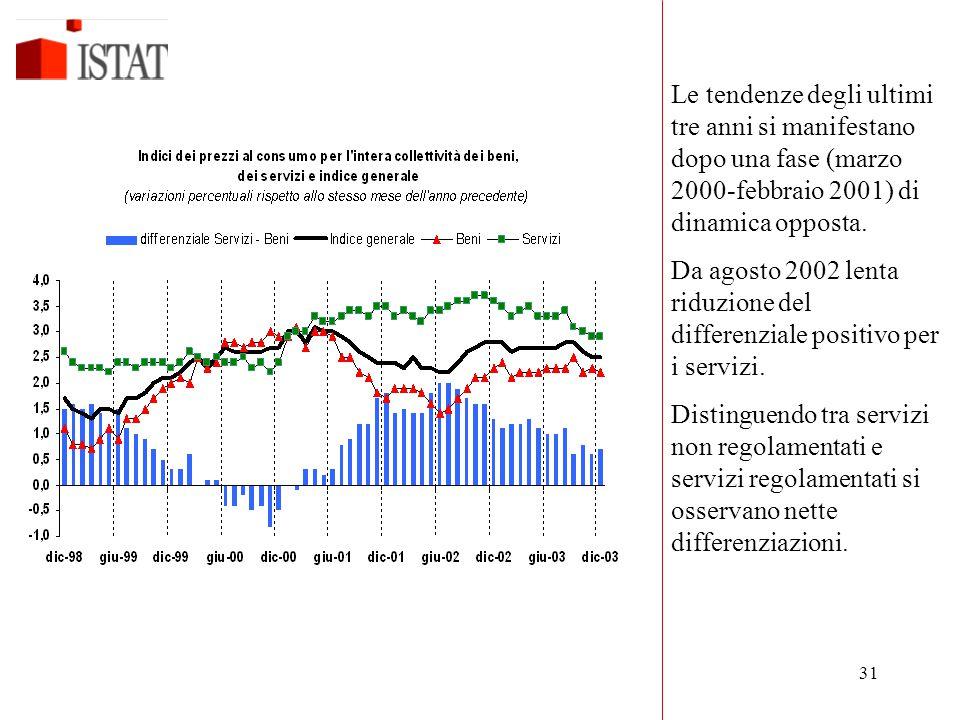 Le tendenze degli ultimi tre anni si manifestano dopo una fase (marzo 2000-febbraio 2001) di dinamica opposta.