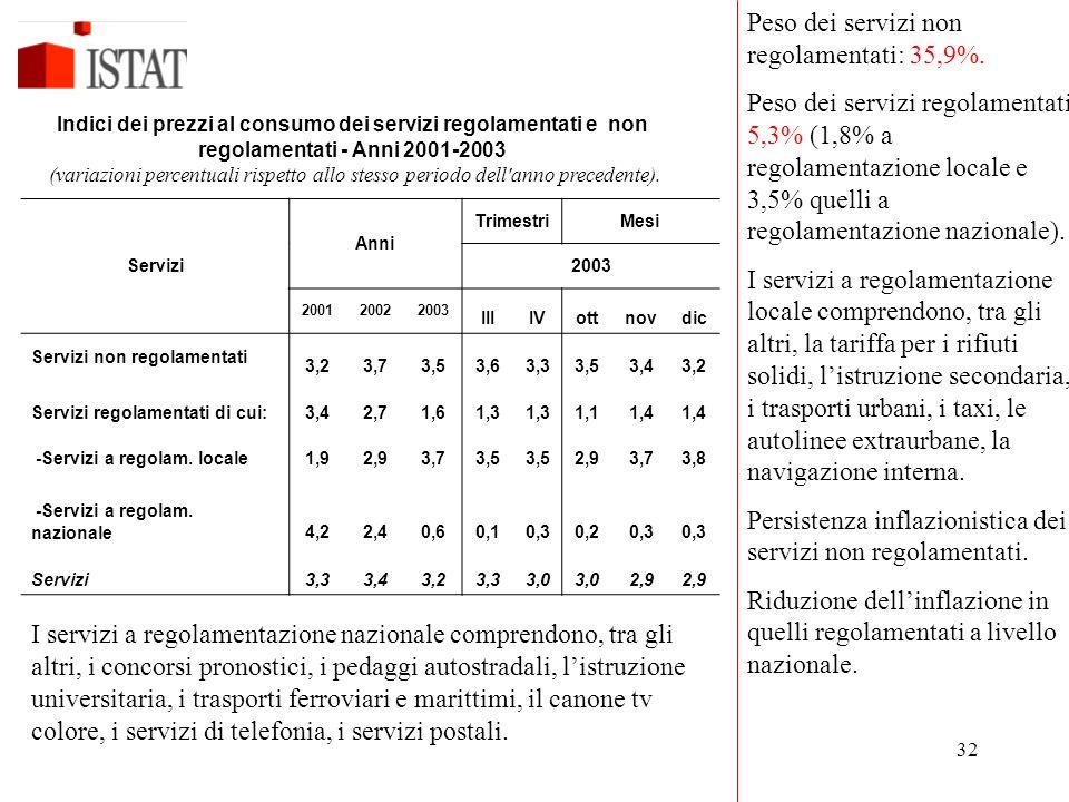 Indici dei prezzi al consumo dei servizi regolamentati e non