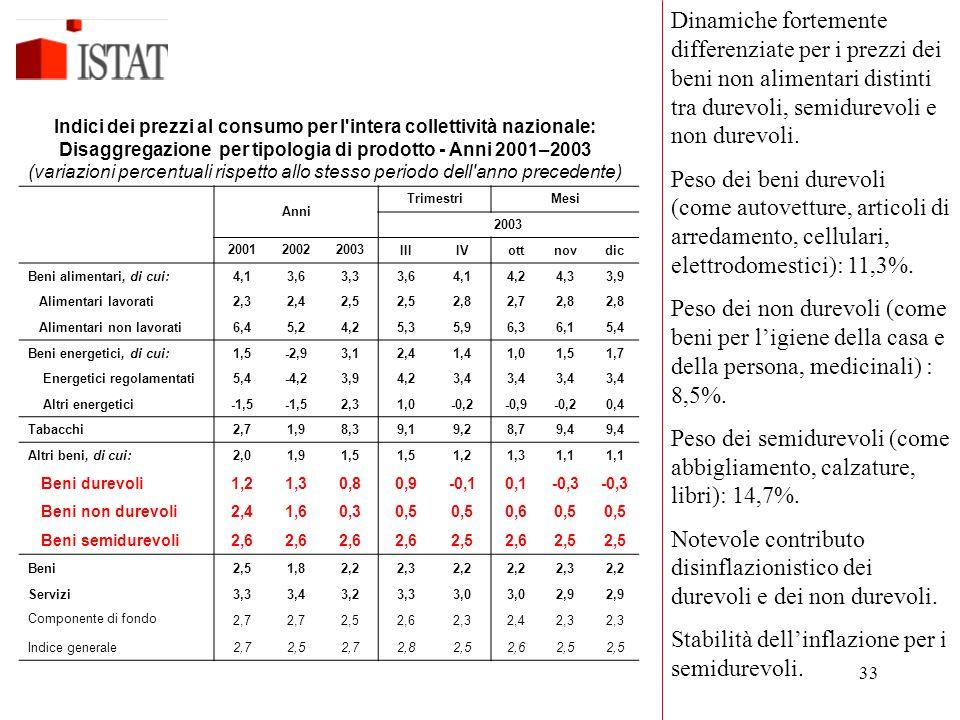 Peso dei semidurevoli (come abbigliamento, calzature, libri): 14,7%.