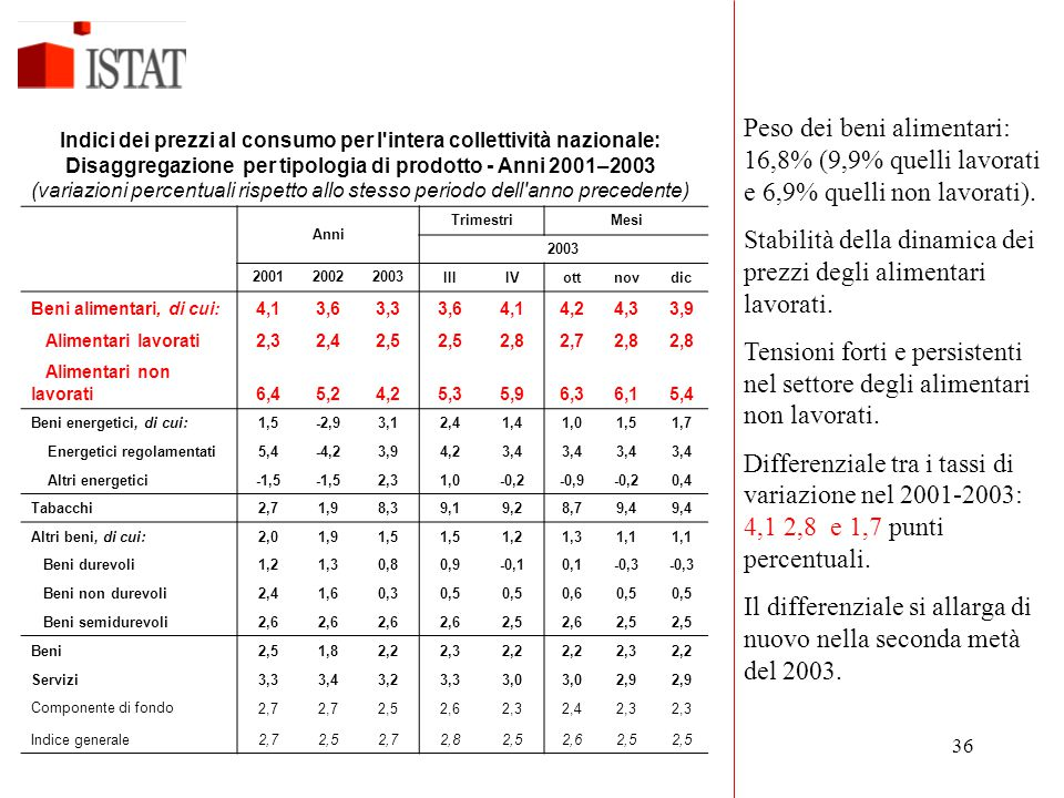 Stabilità della dinamica dei prezzi degli alimentari lavorati.