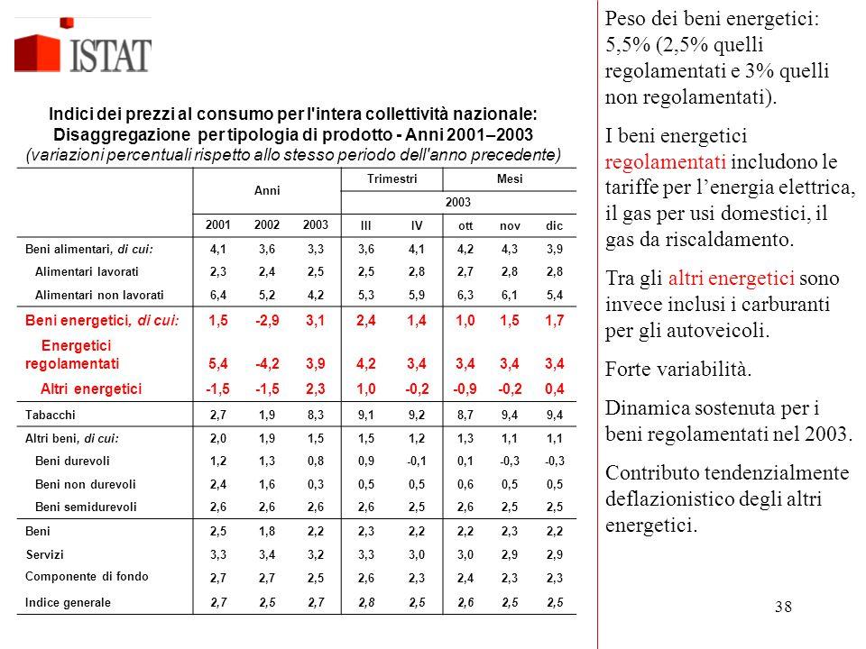 Dinamica sostenuta per i beni regolamentati nel 2003.