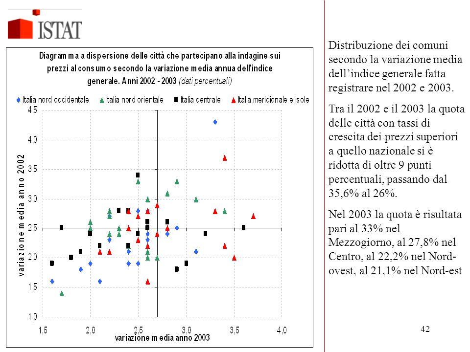 Distribuzione dei comuni secondo la variazione media dell'indice generale fatta registrare nel 2002 e 2003.