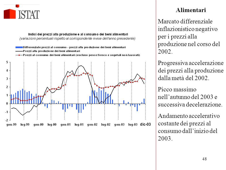 Picco massimo nell'autunno del 2003 e successiva decelerazione.