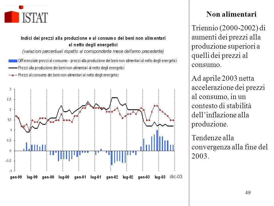 Tendenze alla convergenza alla fine del 2003.