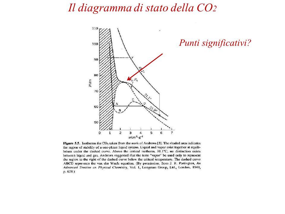 Il diagramma di stato della CO2