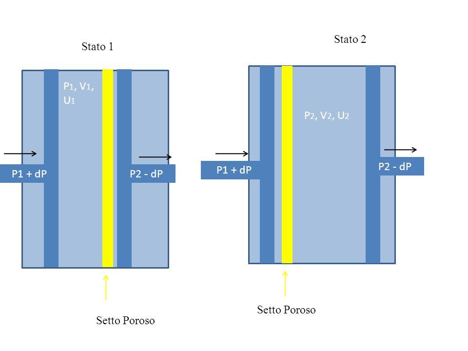 Stato 2 Stato 1 P1, V1, U1 P2, V2, U2 P2 - dP P1 + dP P1 + dP P2 - dP Setto Poroso Setto Poroso