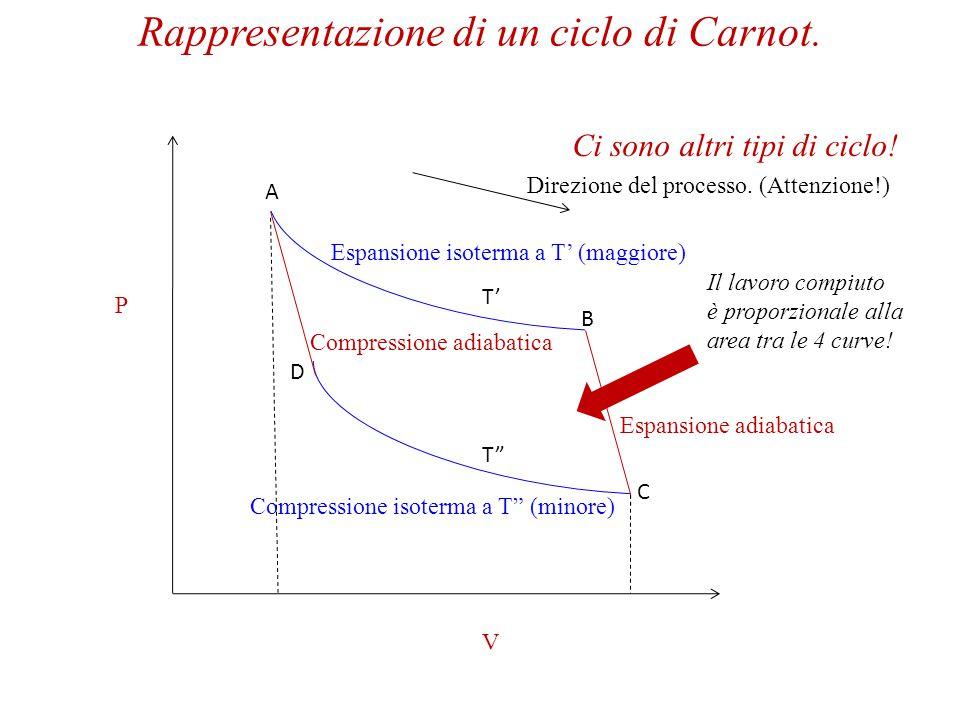 Rappresentazione di un ciclo di Carnot.